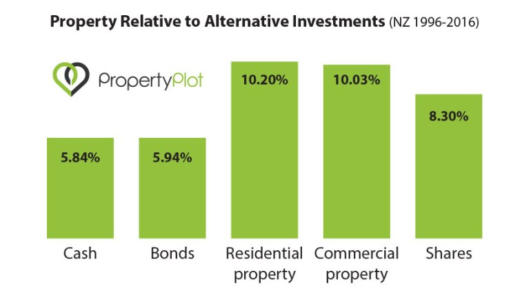 property-compared-to-other-investments.jpg